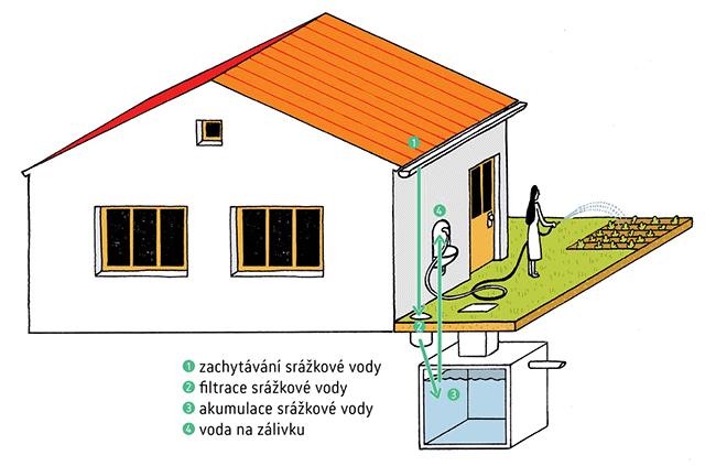 Akumulace srážkové vody pro zálivku zahrady